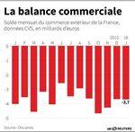 Le déficit commercial peu changé en janvier