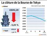 Tokyo : La Bourse de Tokyo recule sur des prises de bénéfices