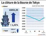 Tokyo : La Bourse de Tokyo finit en hausse de 1,26%