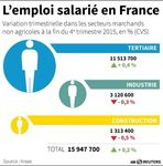 L'emploi est reparti en 2015 dans le secteur privé
