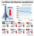 Marché : Clôture en recul des marchés en Europe après une séance volatile