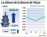 Tokyo : La Bourse de Tokyo finit en hausse de 0,51%