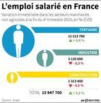 La France ne crée pas assez d'emplois mais en supprime peu
