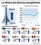 Rebond en clôture des Bourses européennes