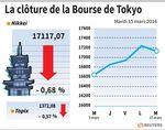 Tokyo : La Bourse de Tokyo finit en baisse de 0,68%