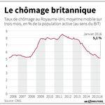 Marché : Le chômage en Grande-Bretagne reste stable