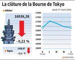 Tokyo : La Bourse de Tokyo finit en baisse de 0,22%