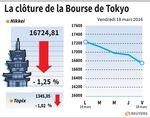 Tokyo : Un yen fort fait reculer la Bourse de Tokyo
