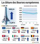Les principales Bourses de la zone euro finissent dans le vert