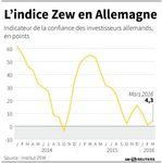Marché : L'indice ZEW en Allemagne remonte en mars mais moins que prévu