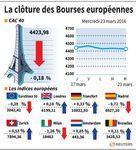 Clôture en ordre dispersé des marchés européens, volumes limités