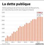 Marché : La France accélère dans la réduction des déficits