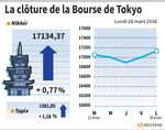 Tokyo : La Bourse de Tokyo finit en hausse, portée par Sharp