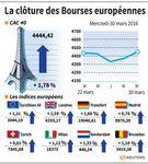 Marché : Nette progression des marchés à la clôture en Europe