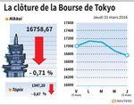 Tokyo : La Bourse de Tokyo finit en baisse de 0,71%