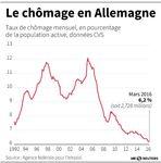 Marché : Stabilité du nombre de chômeurs en mars en Allemagne