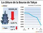 Tokyo : La Bourse de Tokyo chute après de mauvais indicateurs