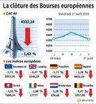 Marché : Les Bourses européennes terminent en baisse, le CAC cède 1,43%