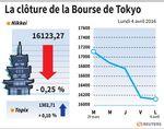 Tokyo : La Bourse de Tokyo finit en repli de 0,25%