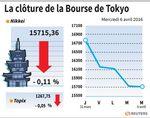 Tokyo : La Bourse de Tokyo finit en très légère baisse