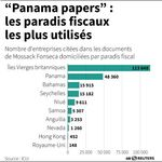 Les banques priées d'en dire plus sur les paradis fiscaux