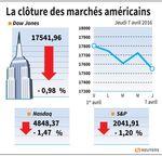Wall Street : Wall Street rechute avec le pétrole