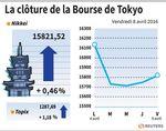 Tokyo : La Bourse de Tokyo profite de la baisse du yen en clôture