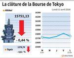 Tokyo : La Bourse de Tokyo finit en baisse de 0,44%