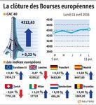 Les Bourses européennes terminent dans le vert avec les banques