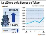 Tokyo : La Bourse de Tokyo finit en hausse de 1,13%