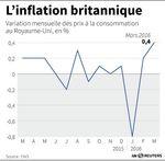 Marché : L'inflation en Grande-Bretagne au plus haut depuis décembre 2014