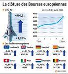 Marché : L'Europe termine en nette hausse, le CAC 40 gagne 3,32%