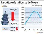 Tokyo : La Bourse de Tokyo chute de 3,40% après les séismes