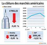 Wall Street : Wall Street en repli avec le pétrole et des résultats mitigés