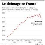Marché : Baisse de 1,7% du chômage en mars en France