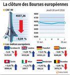 Les Bourses européennes terminent sans grand changement