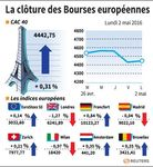 Marché : Rebond des Bourses européennes en clôture