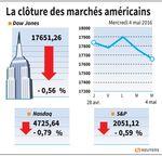 Wall Street : Wall Street baisse avec des indicateurs et des résultats ternes