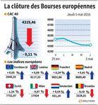 Les Bourses européennes finissent dans le désordre