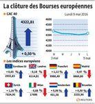 La plupart des Bourses européennes terminent dans le vert