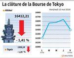 Tokyo : La Bourse de Tokyo finit en baisse de 1,41%