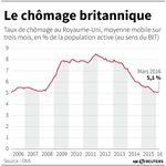Marché : Taux de chômage stable en Grande-Bretagne sur le 1er trimestre
