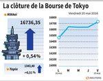 Tokyo : La Bourse de Tokyo finit en hausse de 0,54%