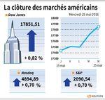 Wall Street : Wall Street finit en hausse avec le pétrole et les bancaires