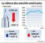 Wall Street : Wall Street termine sur une note hésitante, hausse en mai