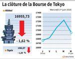 Tokyo : La Bourse de Tokyo finit en nette baisse
