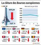 Les marchés européens finissent la journée en recul