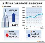 Wall Street : Wall Street termine en petite hausse, soutenue par le pétrole