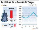 Tokyo : La Bourse de Tokyo finit en baisse de 0,97%