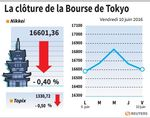 Tokyo : La Bourse de Tokyo en baisse dans l'attente de la BoJ et la Fed